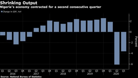 Biggest African Economy Now In Recession as Oil Output Drops