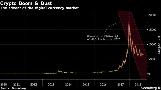 Scary, and Boring, Times for Bitcoin's 10th Birthday