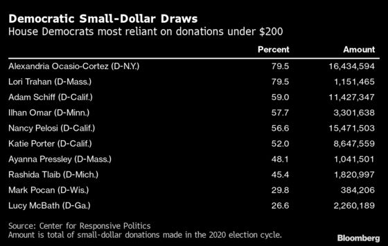Polarizing Candidates Get Cash Boost in Democratic Vote Bill