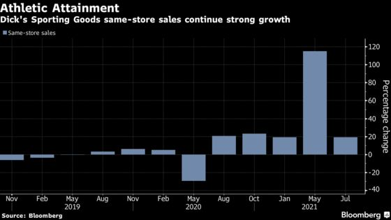 Dick's Soars as Sporting Goods Demand Prompts Forecast Boost