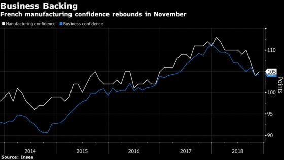 Macron Magic Endures for Foreign Businesses DespiteDomestic Woes