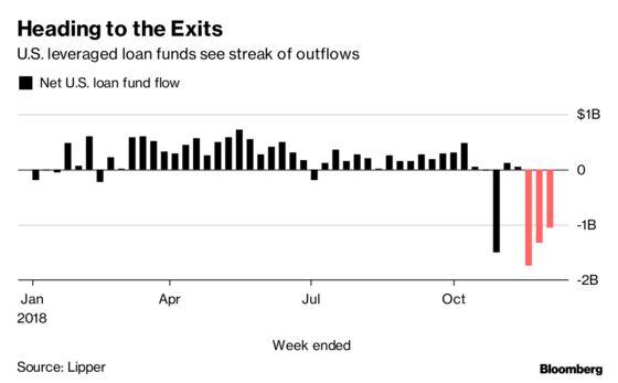 Market Volatility Drags Down U.S. Leveraged Loan Returns