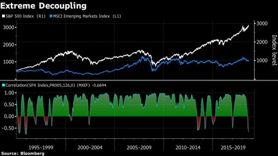 U.S. Stocks Beating EM by Most Since 1996 Fuels Fear of Peak