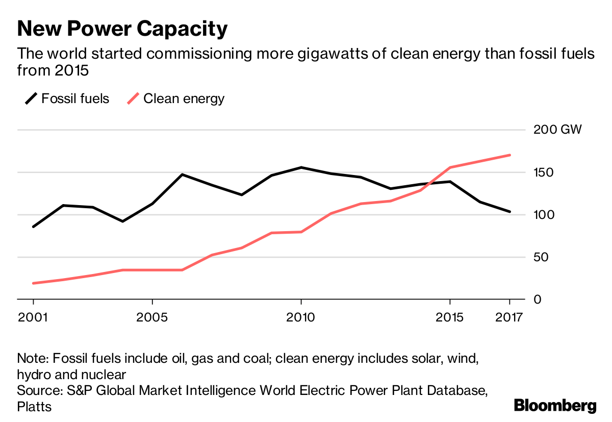 World To Install Over One Trillion Watts Of Clean Energy By 2023 Hydro Power Plant Line Diagram Note Fossil Fuels Include Oil Gas And Coal Includes Solar Wind Nuclear