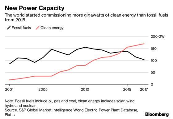 World to Install Over One Trillion Watts of Clean Energy by 2023