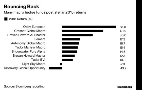 Alan Howard's 30% Gain Marks Redemption for Macro Hedge Funds