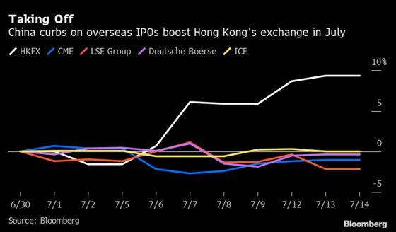 Hong Kong's Booming IPO Market Set for Lift From China Curbs