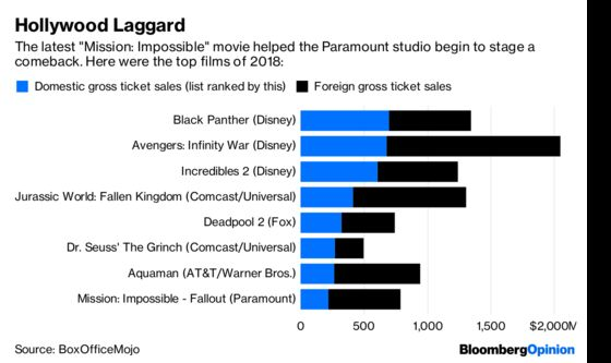 Paramount Pictures Is Hollywood's Comeback Kid