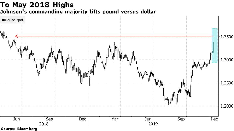 Johnson's commanding majority lifts pound versus dollar