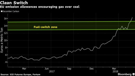Gas Supply Crunch Thwarts EU's Plan to Kill Off Coal Power