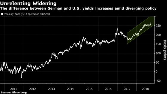 Italy Is Just One Reason Bunds Will Weather Treasuries Tumult