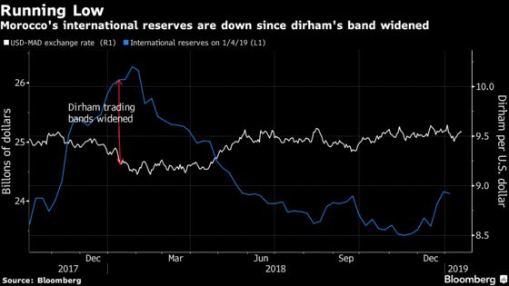 Morocco Is Said to Pause Shift Toward More Flexible Dirham
