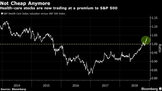 Momentum ETF Becomes a Big Health-Care Bet After Tech's Stumbles