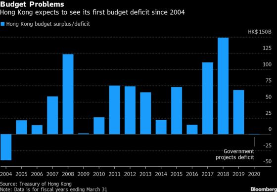 Cash, Tax Cuts on the Table in Hong Kong's Recession Budget