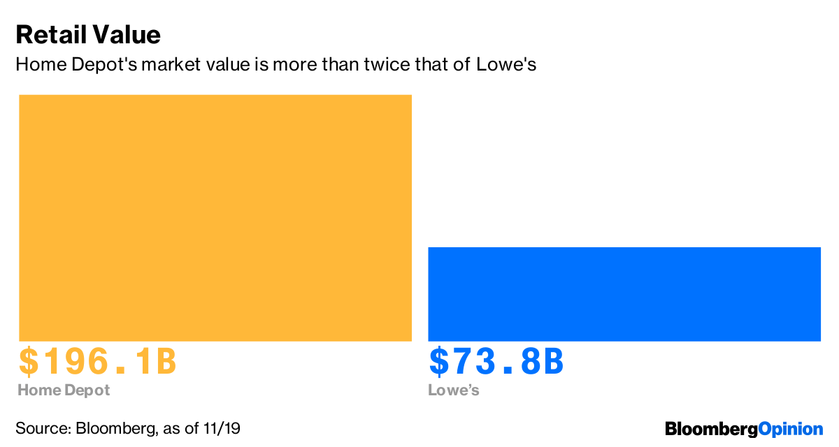 Lowe S Faces Built In Hurdle To Close 30 Billion Home Depot Gap Bloomberg