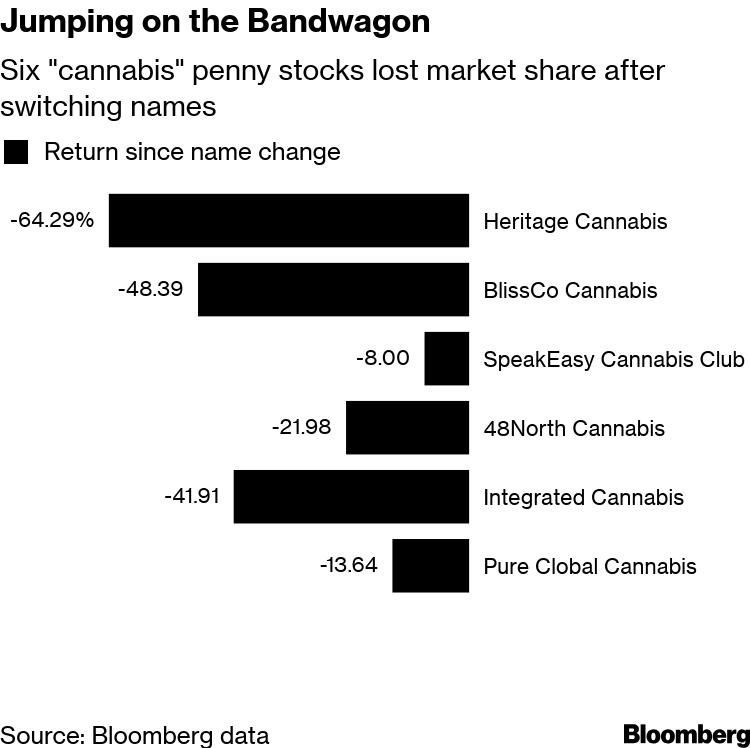 Penny Stocks Foray Into Cannabis Fails to Catch Investor