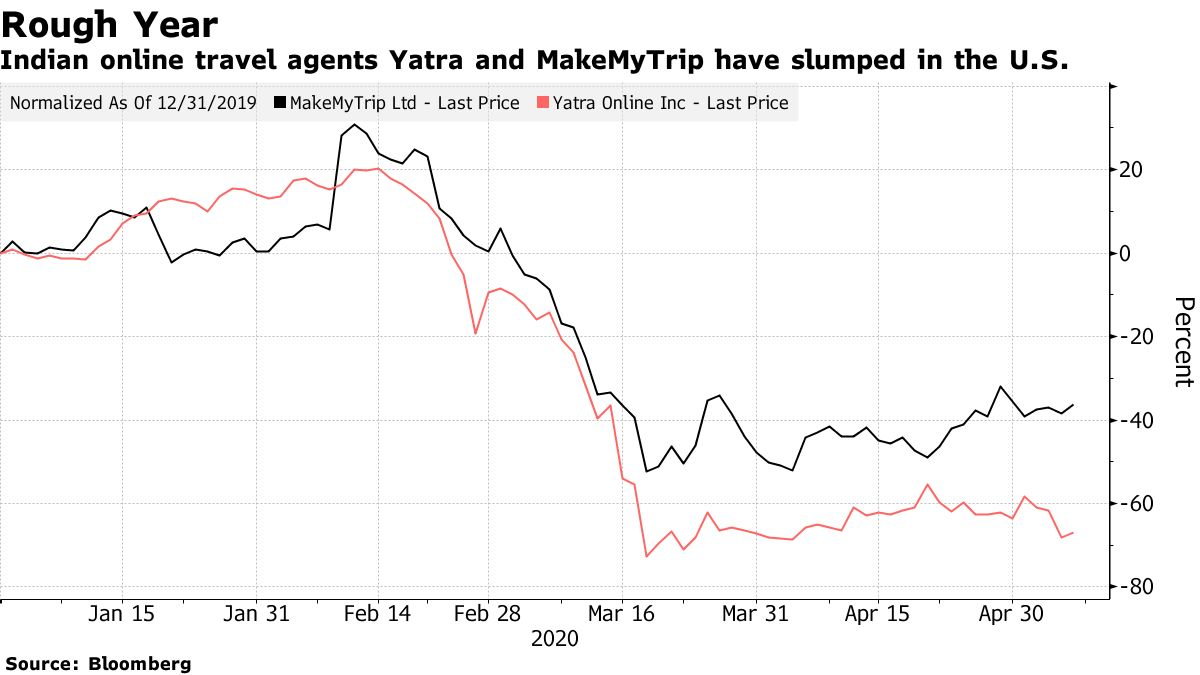 Indian online travel agents Yatra and MakeMyTrip have slumped in the U.S.