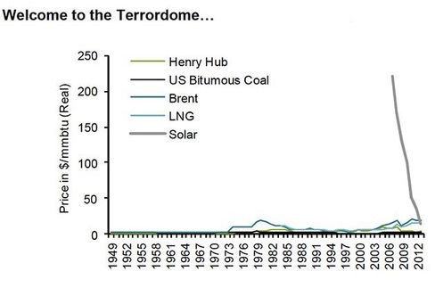 Source: EIA, CIA, World Bank, Bernstein analysis