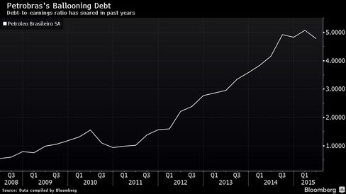 Debt-to-earnings ratio has soared in past years