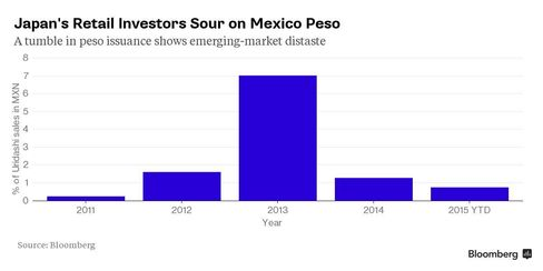 Percentage of Japanese bonds sold to retail investors in pesos