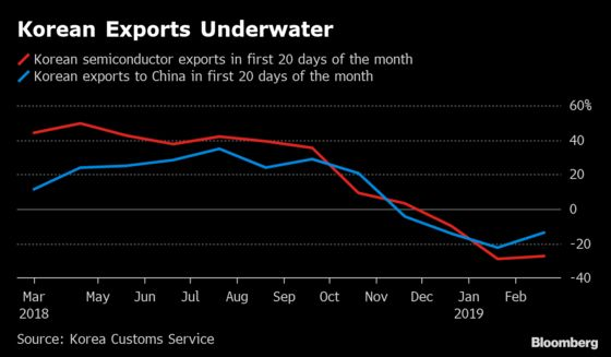 Trade Tanks in a Bad Week for Asia Data as U.S., China Tussle