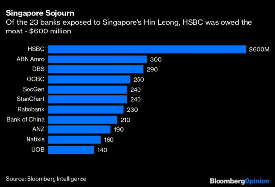 At Last, an HSBC Wound That Isn't Self-Inflicted