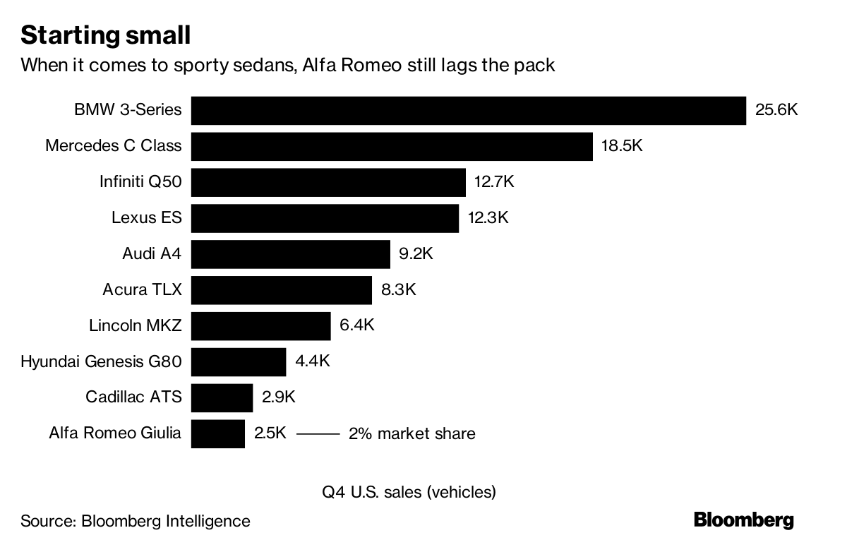 Alfa Romeo Bets Big On America And Wins Bloomberg Kes Diagram Source Intelligence