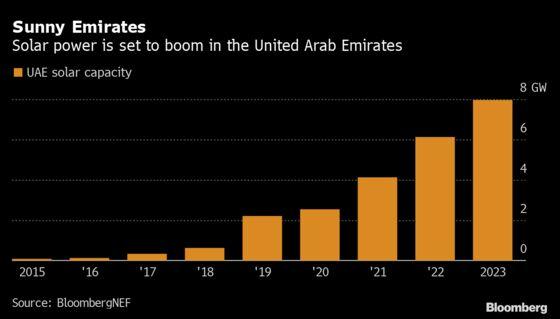 Adnoc Eyes Masdar Stake in Mega Abu Dhabi Renewables Deal