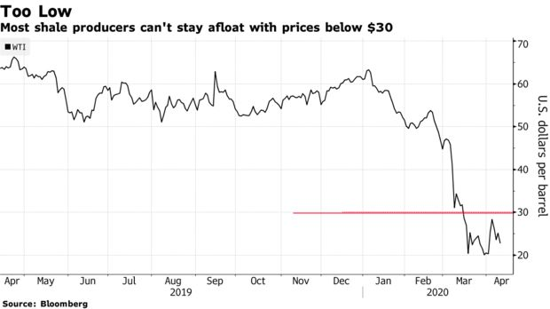 Most shale producers can't stay afloat with prices below $30