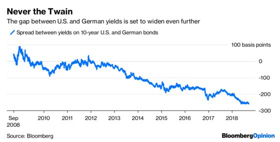 U.S. Yields Set to Leave Europe's in the Rearview Mirror