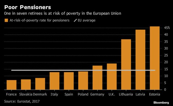 Pensioners in EU Are Increasingly Facing Risk of Poverty