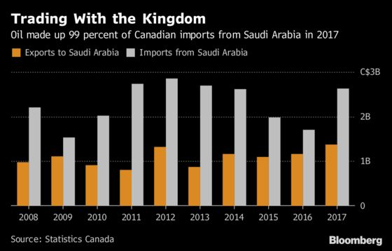 Saudi Investment Freeze Doesn't Amount to Much in Canada