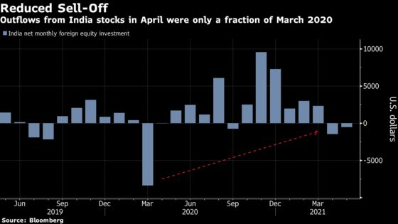 India's Stock Market Isn't Pricing in a Full Covid Lockdown