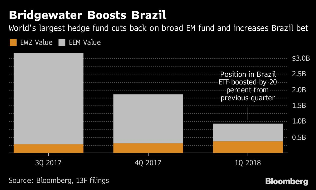 736be2831b80c Bridgewater Gets Picky With Its Emerging-Markets Bets - Bloomberg