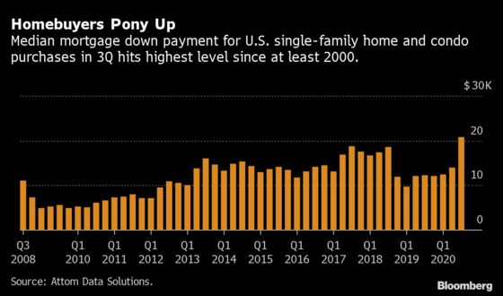 U.S. Homebuyers Put Up Biggest Down Payments In 20 Years