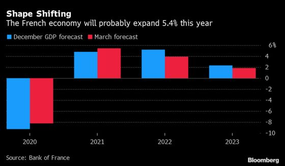 French Economy Set for Firmer 2021 as Restrictions Hurt Less