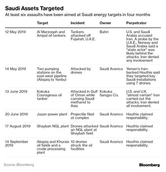 Saudi Attacks Reveal Oil Supply Fragility in Asymmetric War