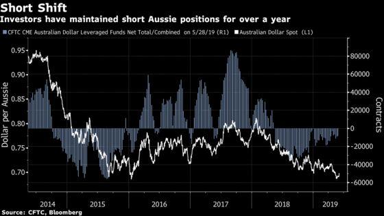 Fresh Losses Coming for Australian Dollar, Strategists Say