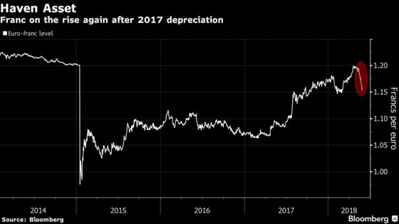 Swiss Factories Get a Franc Warning Amid Run of Good Fortune