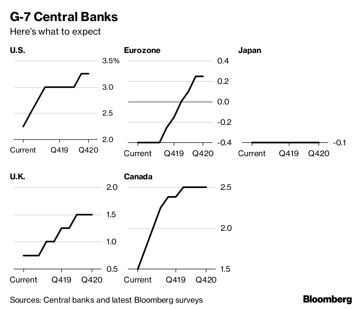 Sources Central Banks And Latest Bloomberg Surveys