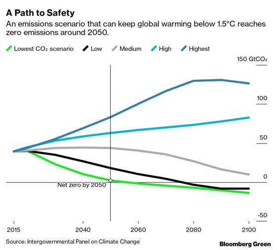 Five Key Takeaways From the Latest IPCC Report on Climate Change