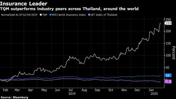 World-Beating Insurer Is First to Offer Thai Coronavirus Policy