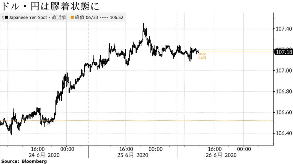 現在 の ドル 円