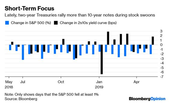 Bond Traders Just Can't Wait to Bet on Fed Rate Cuts