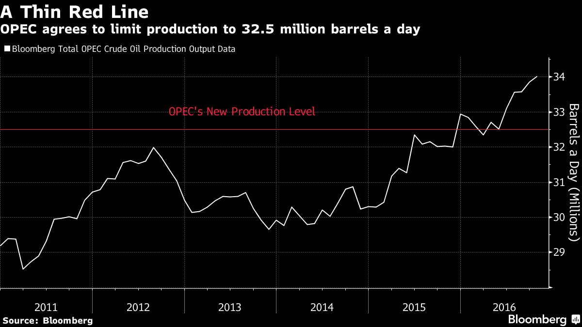 Oil prices rise further after Opec agrees output cut