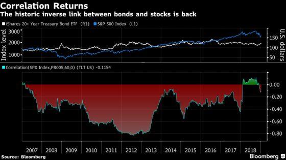 Bonds Are Back as Best Hedge Against Stock-Market Doom