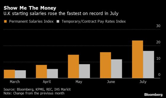 U.K. Starting Salaries Increased at a Record Rate in July