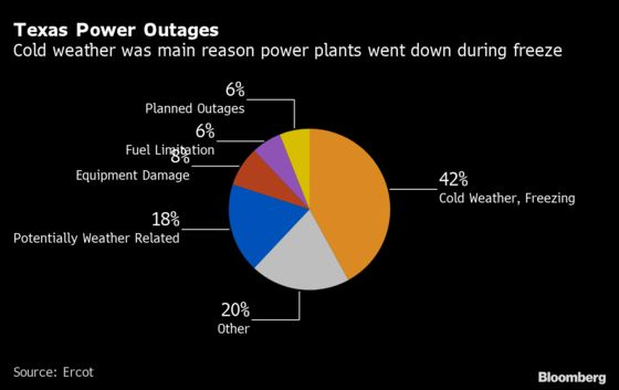 Power Outages Main Cause of Oil, Gas Shut-Ins