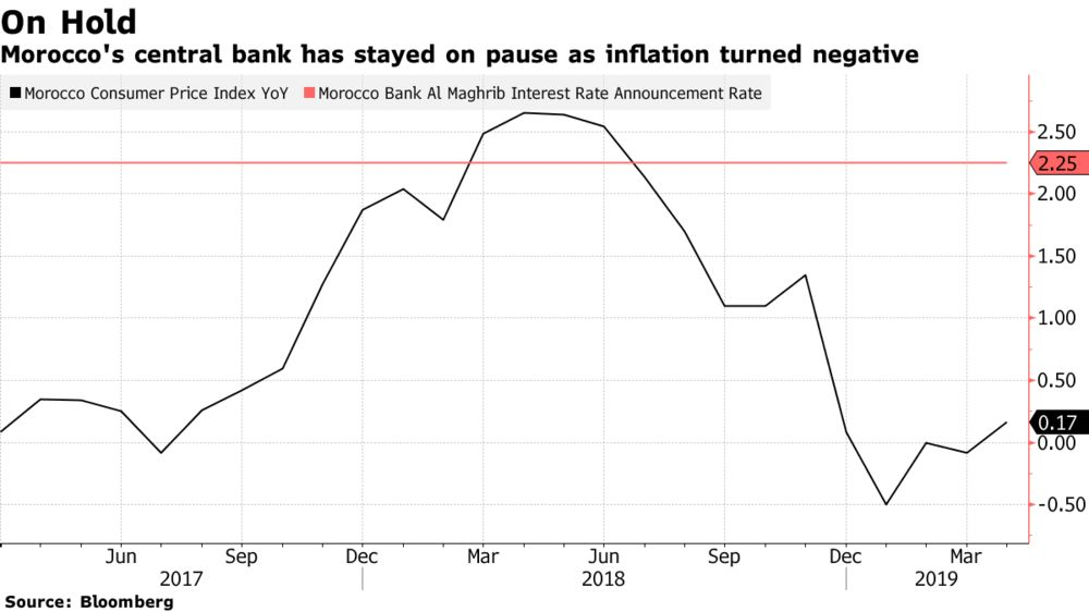 Wage and Tax Breathers Are Likely to Delay a Moroccan Rate Cut