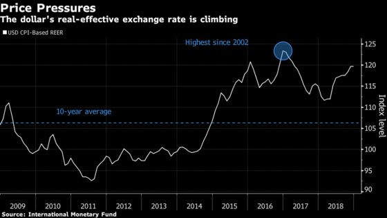 Pimco's Gupta Goes With Gut on FX as `Rich' Dollar Defies Models